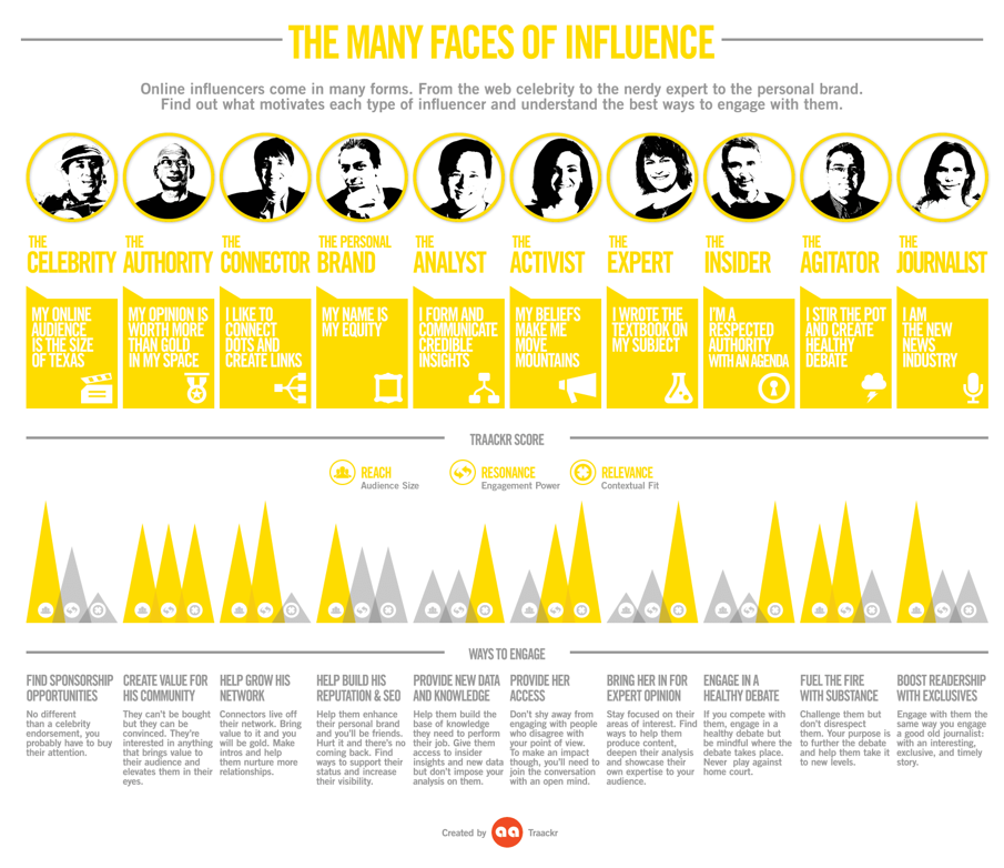 The Many Faces of Influencer